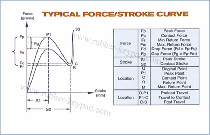 Button Force stroke curve